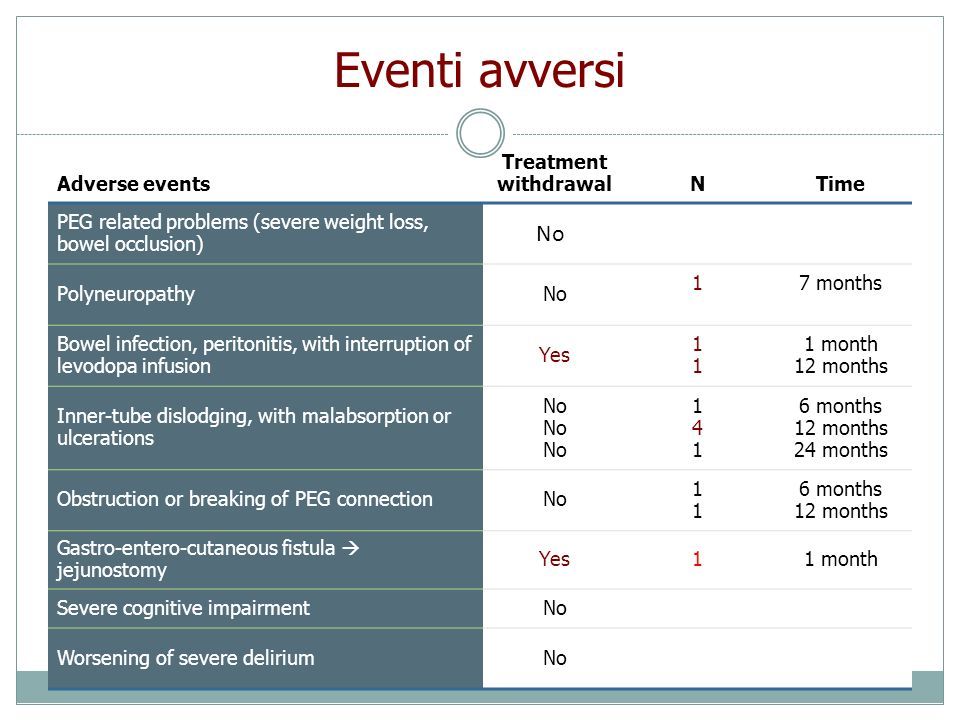 Eventi avversi No Adverse events Treatment withdrawal N Time