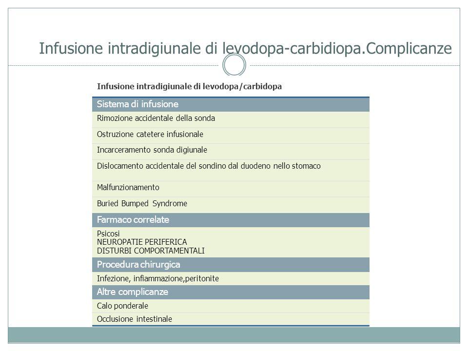 Infusione intradigiunale di levodopa-carbidiopa.Complicanze