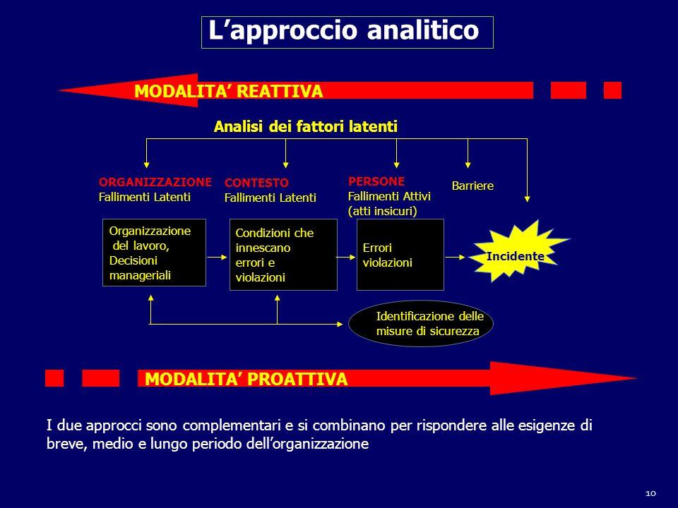 L'approccio analitico