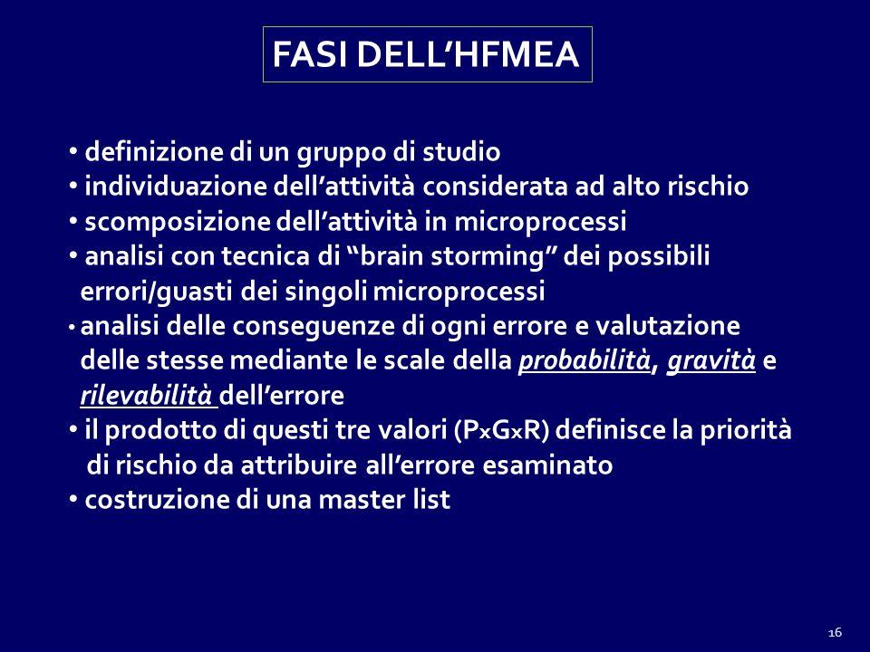 FASI DELL'HFMEA definizione di un gruppo di studio