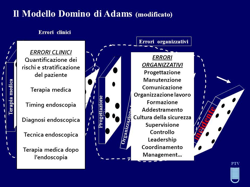 Il Modello Domino di Adams (modificato)