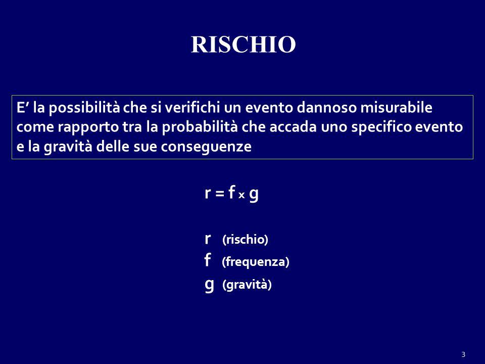 RISCHIO r = f x g r (rischio) f (frequenza) g (gravità)