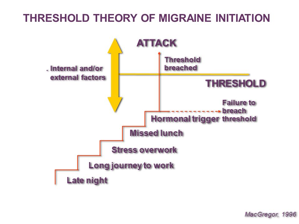 THRESHOLD THEORY OF MIGRAINE INITIATION