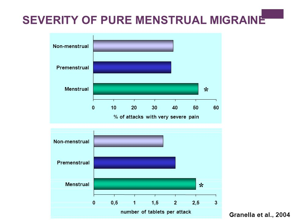SEVERITY OF PURE MENSTRUAL MIGRAINE