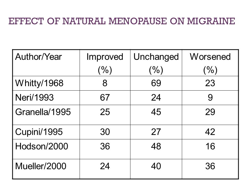 EFFECT OF NATURAL MENOPAUSE ON MIGRAINE