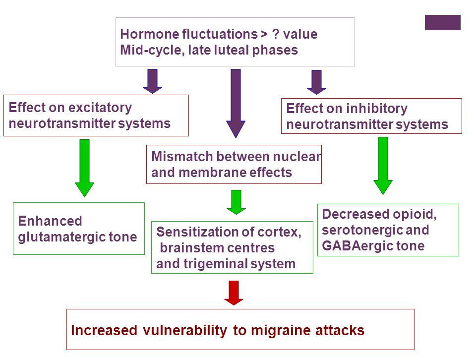 Increased vulnerability to migraine attacks