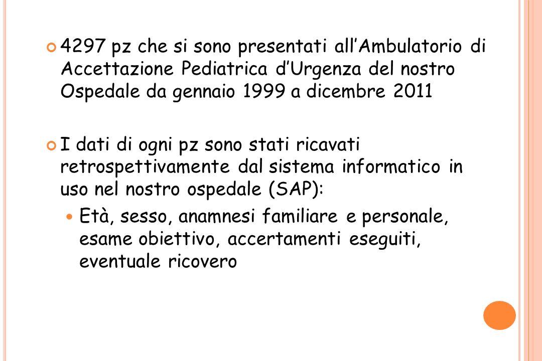 4297 pz che si sono presentati all'Ambulatorio di Accettazione Pediatrica d'Urgenza del nostro Ospedale da gennaio 1999 a dicembre 2011