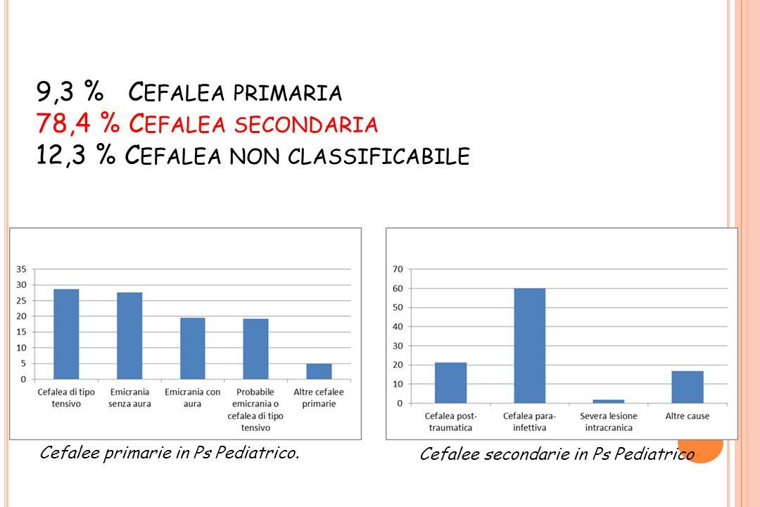 9,3 % Cefalea primaria 78,4 % Cefalea secondaria 12,3 % Cefalea non classificabile
