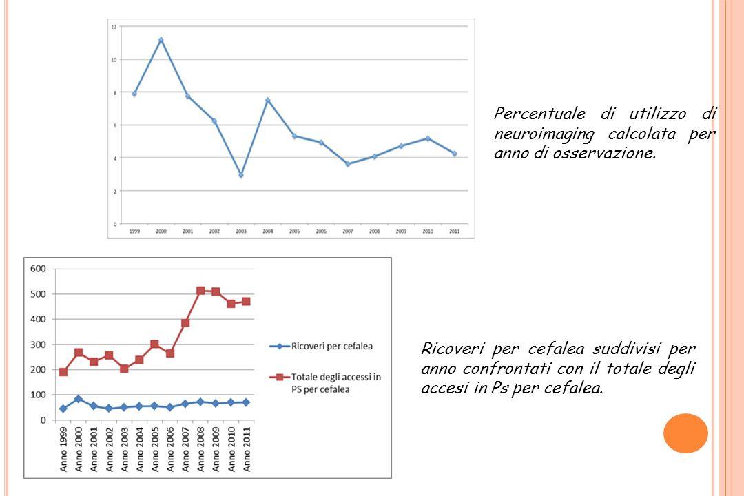 Percentuale di utilizzo di neuroimaging calcolata per anno di osservazione.