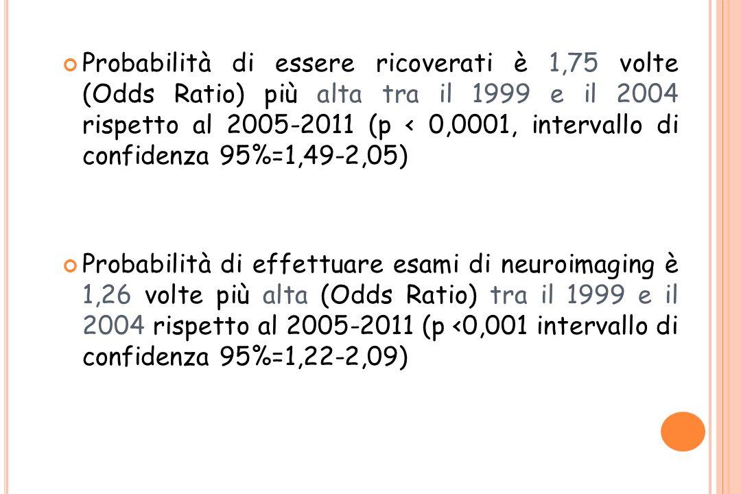 Probabilità di essere ricoverati è 1,75 volte (Odds Ratio) più alta tra il 1999 e il 2004 rispetto al 2005-2011 (p < 0,0001, intervallo di confidenza 95%=1,49-2,05)