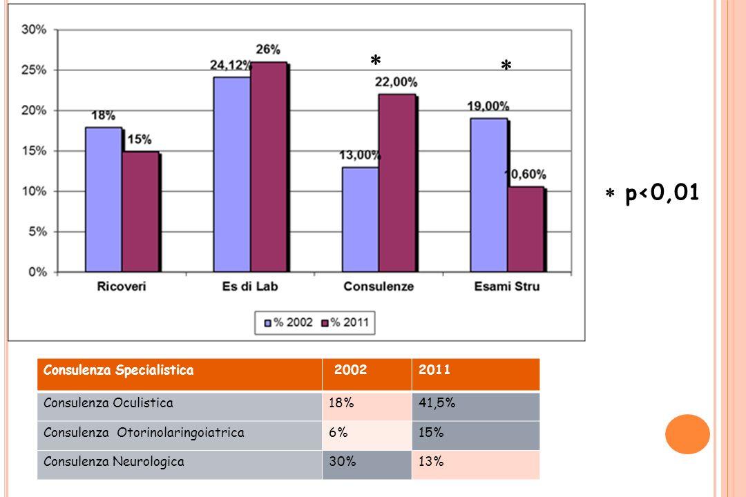    p<0,01 Consulenza Specialistica 2002 2011