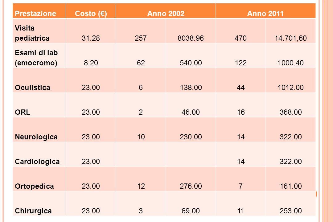 Prestazione Costo (€) Anno 2002. Anno 2011. Visita pediatrica. 31.28. 257. 8038.96. 470. 14.701,60.