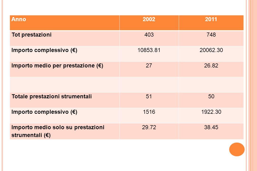 Anno 2002. 2011. Tot prestazioni. 403. 748. Importo complessivo (€) 10853.81. 20062.30. Importo medio per prestazione (€)