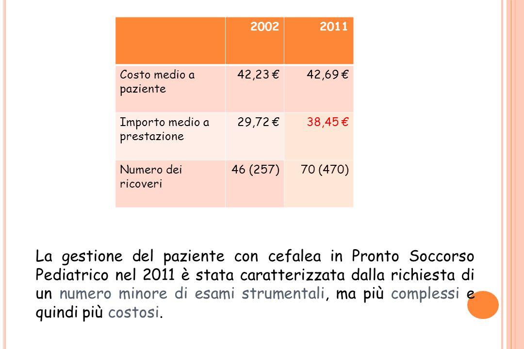 2002 2011. Costo medio a paziente. 42,23 € 42,69 € Importo medio a prestazione. 29,72 € 38,45 €