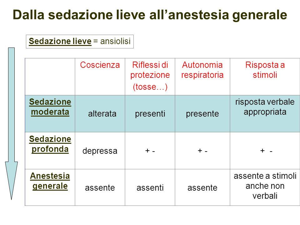 Dalla sedazione lieve all'anestesia generale