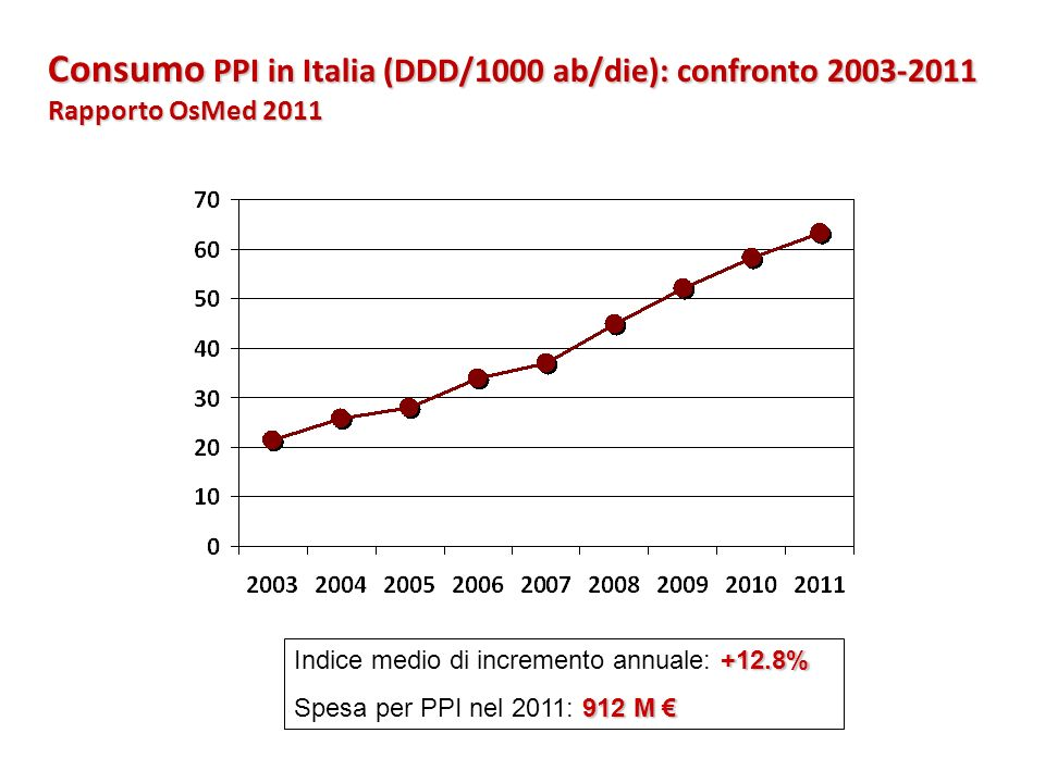 Consumo PPI in Italia (DDD/1000 ab/die): confronto 2003-2011 Rapporto OsMed 2011