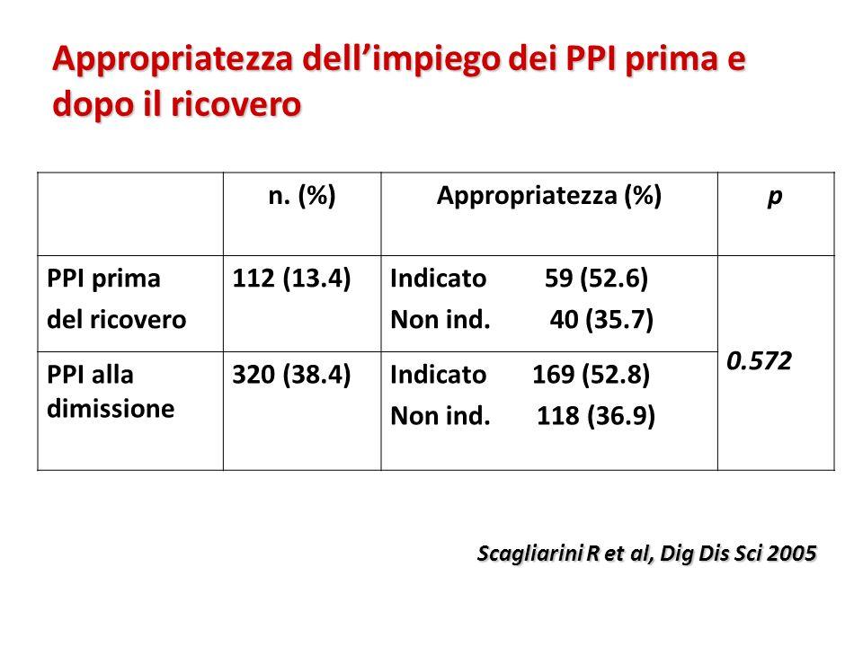Appropriatezza dell'impiego dei PPI prima e dopo il ricovero