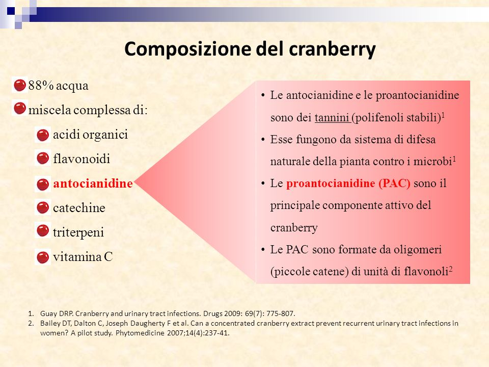 Composizione del cranberry