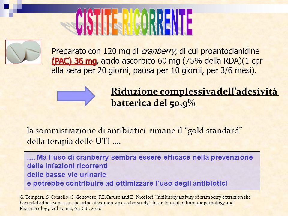 Riduzione complessiva dell'adesività batterica del 50,9%