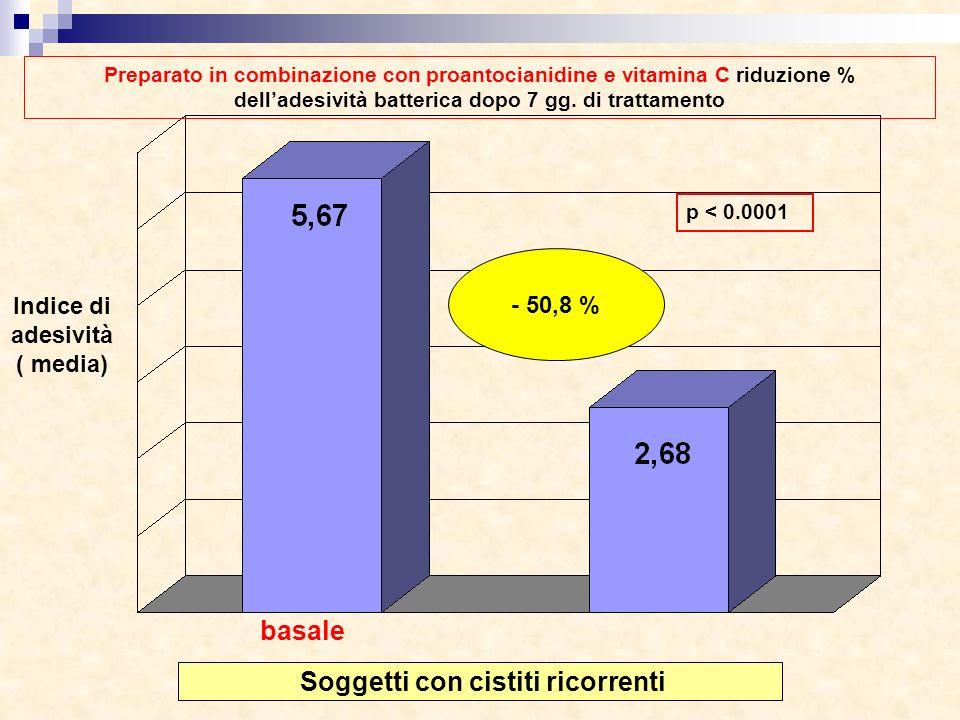 Indice di adesività ( media) Soggetti con cistiti ricorrenti