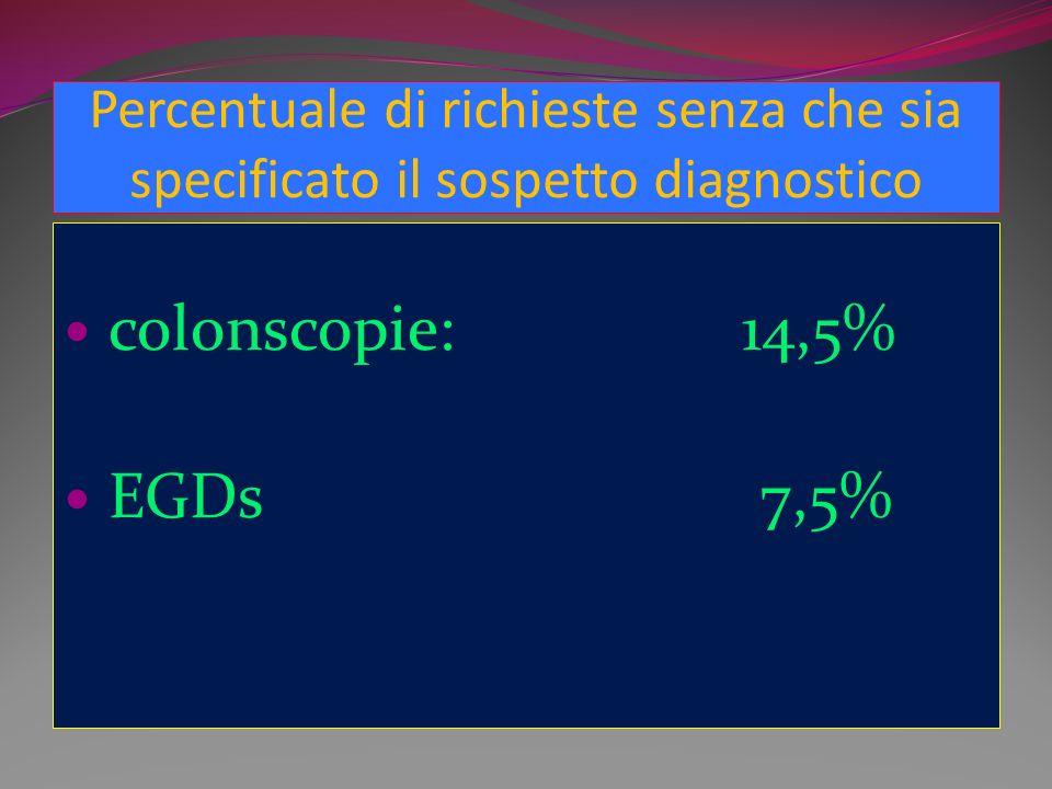 Percentuale di richieste senza che sia specificato il sospetto diagnostico