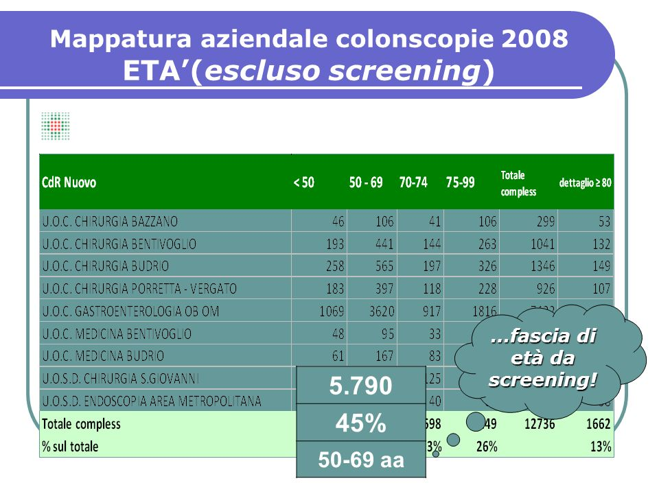 ETA'(escluso screening)