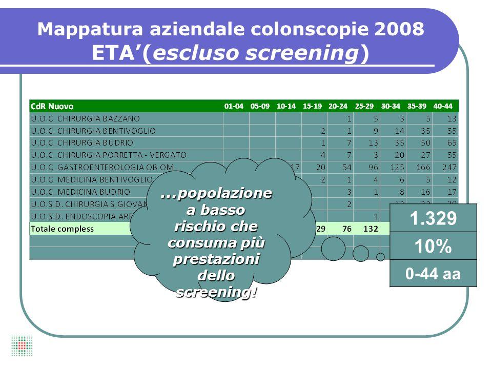 Mappatura aziendale colonscopie 2008 ETA'(escluso screening)
