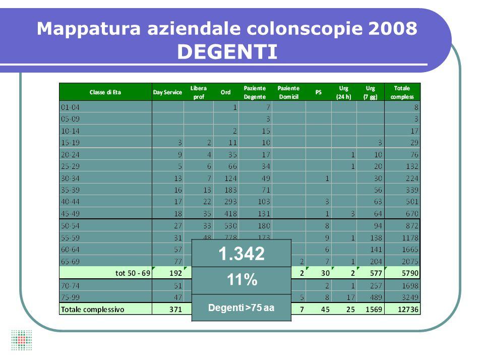 Mappatura aziendale colonscopie 2008