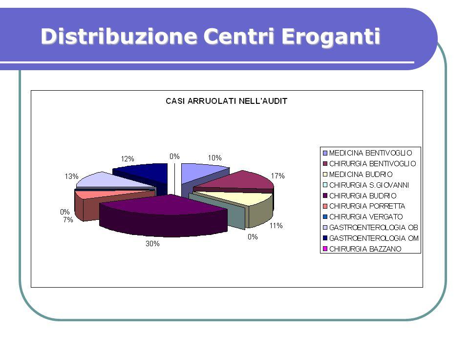 Distribuzione Centri Eroganti