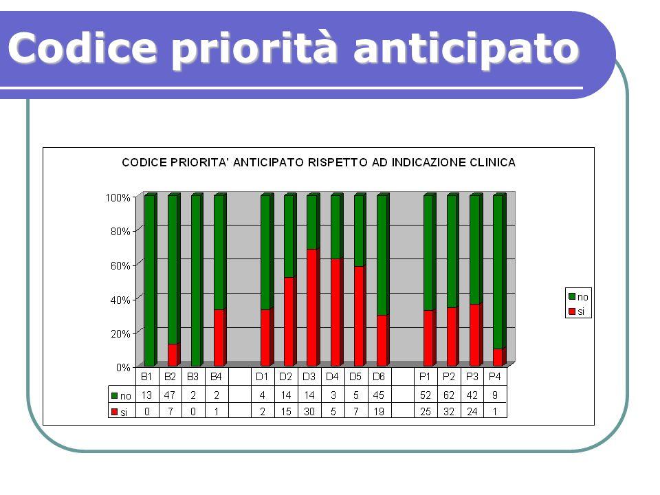 Codice priorità anticipato