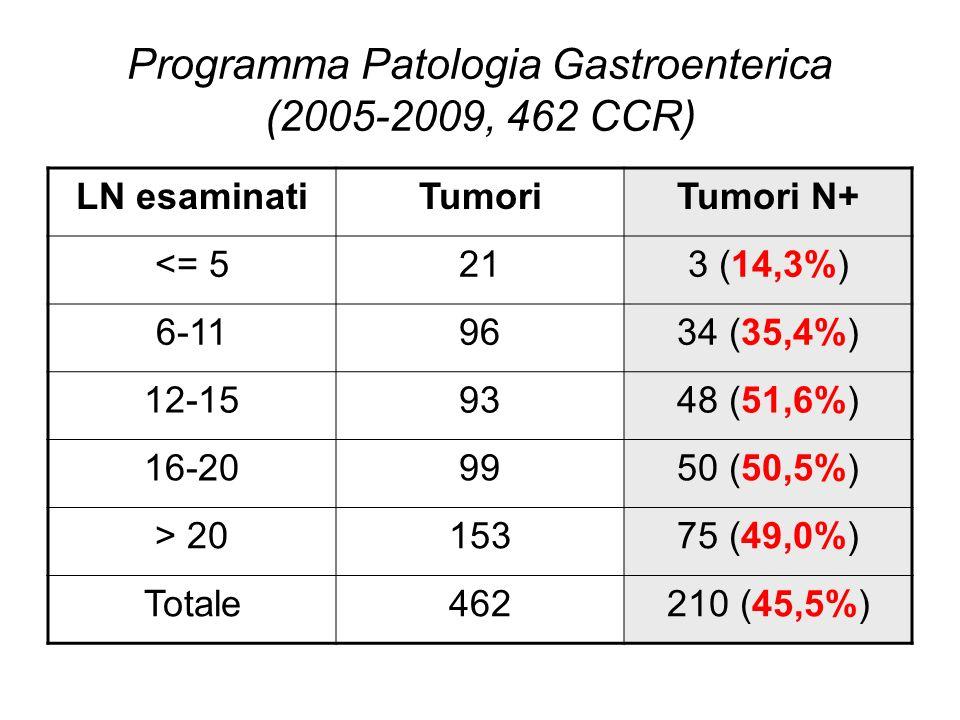 Programma Patologia Gastroenterica (2005-2009, 462 CCR)