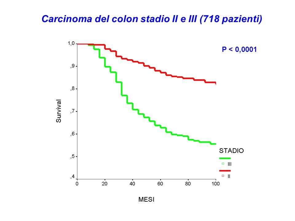Carcinoma del colon stadio II e III (718 pazienti)