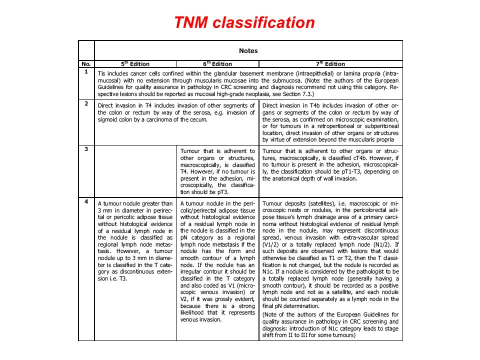 TNM classification