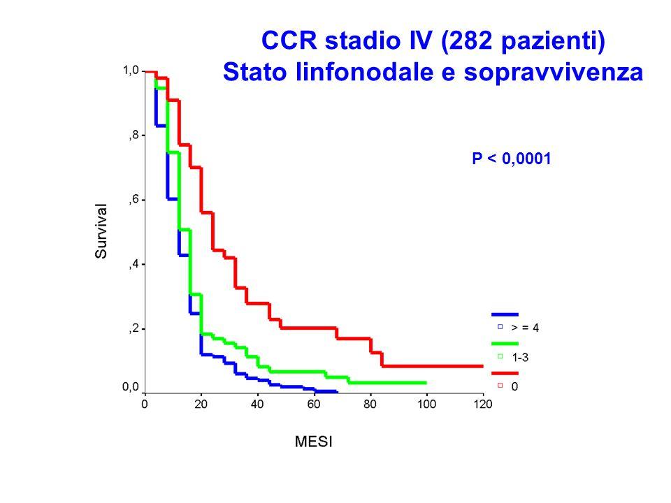 CCR stadio IV (282 pazienti) Stato linfonodale e sopravvivenza