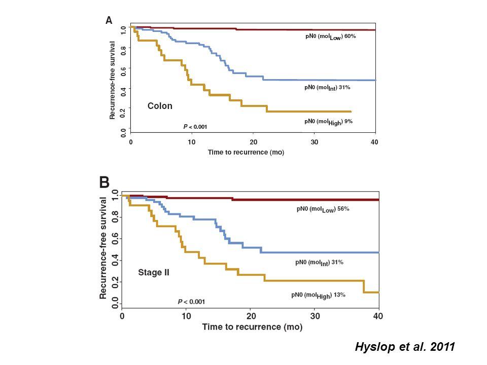 Hyslop et al. 2011