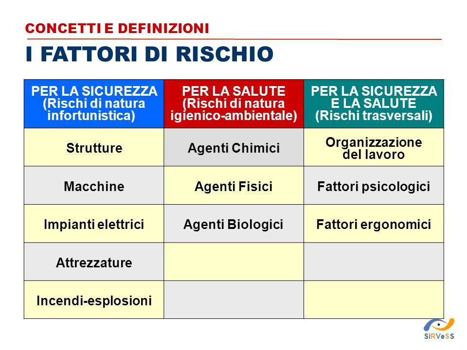 I FATTORI DI RISCHIO CONCETTI E DEFINIZIONI PER LA SICUREZZA