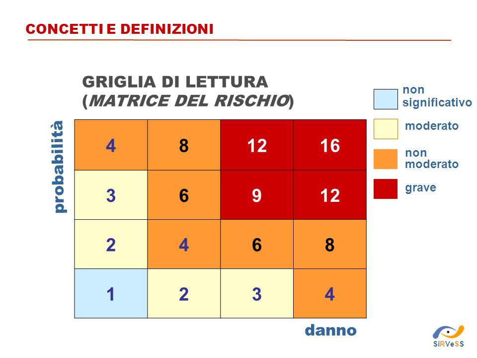 4 8 12 16 3 6 9 2 1 GRIGLIA DI LETTURA (MATRICE DEL RISCHIO)