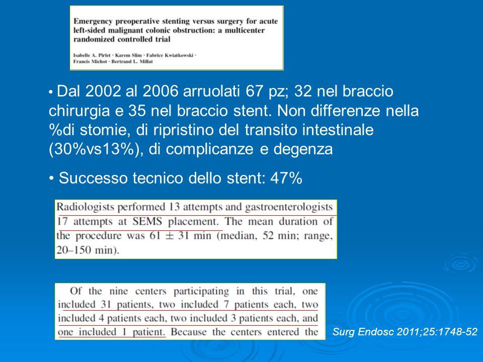 Successo tecnico dello stent: 47%