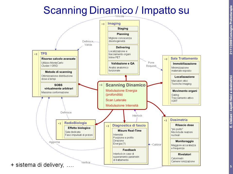 Scanning Dinamico / Impatto su