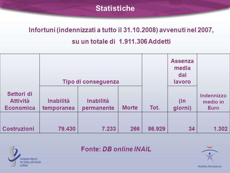 Statistiche Infortuni (indennizzati a tutto il 31.10.2008) avvenuti nel 2007, su un totale di 1.911.306 Addetti.