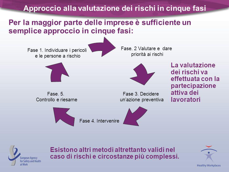 Approccio alla valutazione dei rischi in cinque fasi