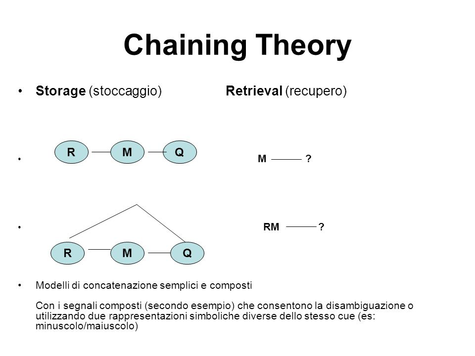 Chaining Theory Storage (stoccaggio) Retrieval (recupero) R M Q R M Q