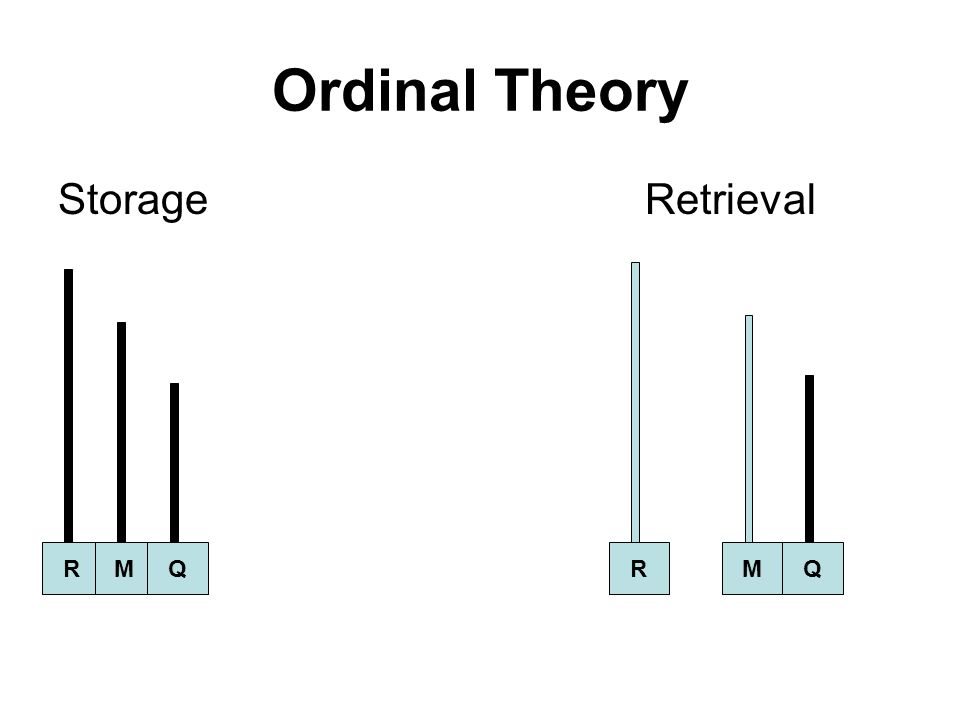 Ordinal Theory Storage Retrieval R M Q R M Q