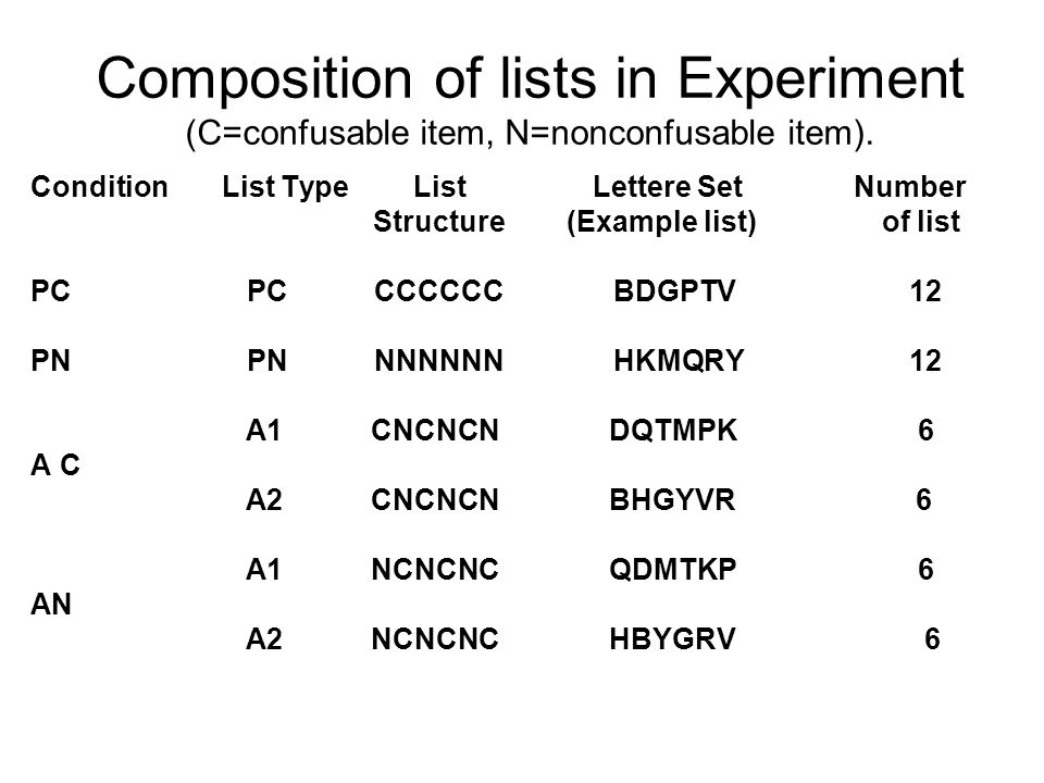 Composition of lists in Experiment (C=confusable item, N=nonconfusable item).