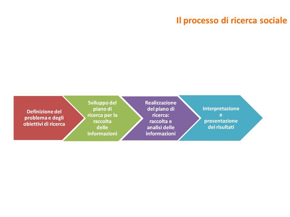 Il processo di ricerca sociale
