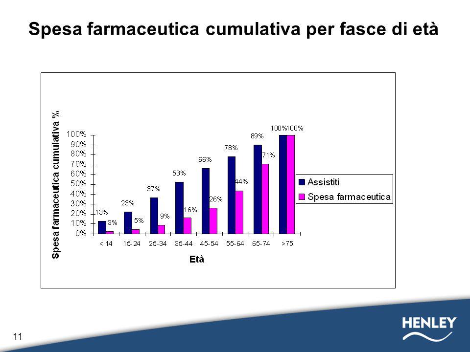 Spesa farmaceutica cumulativa per fasce di età