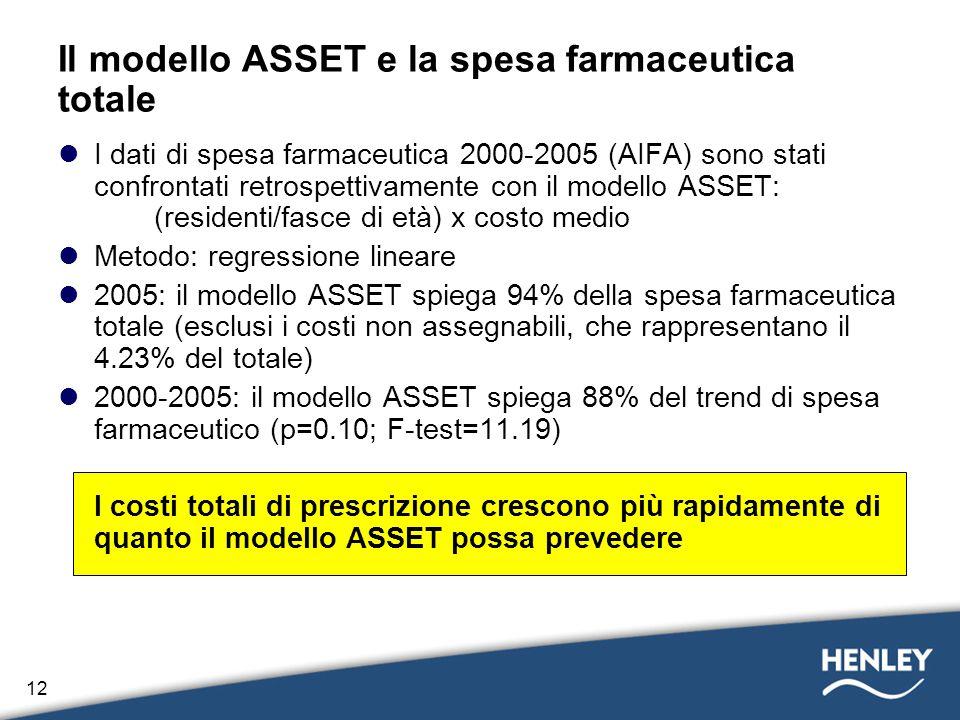 Il modello ASSET e la spesa farmaceutica totale