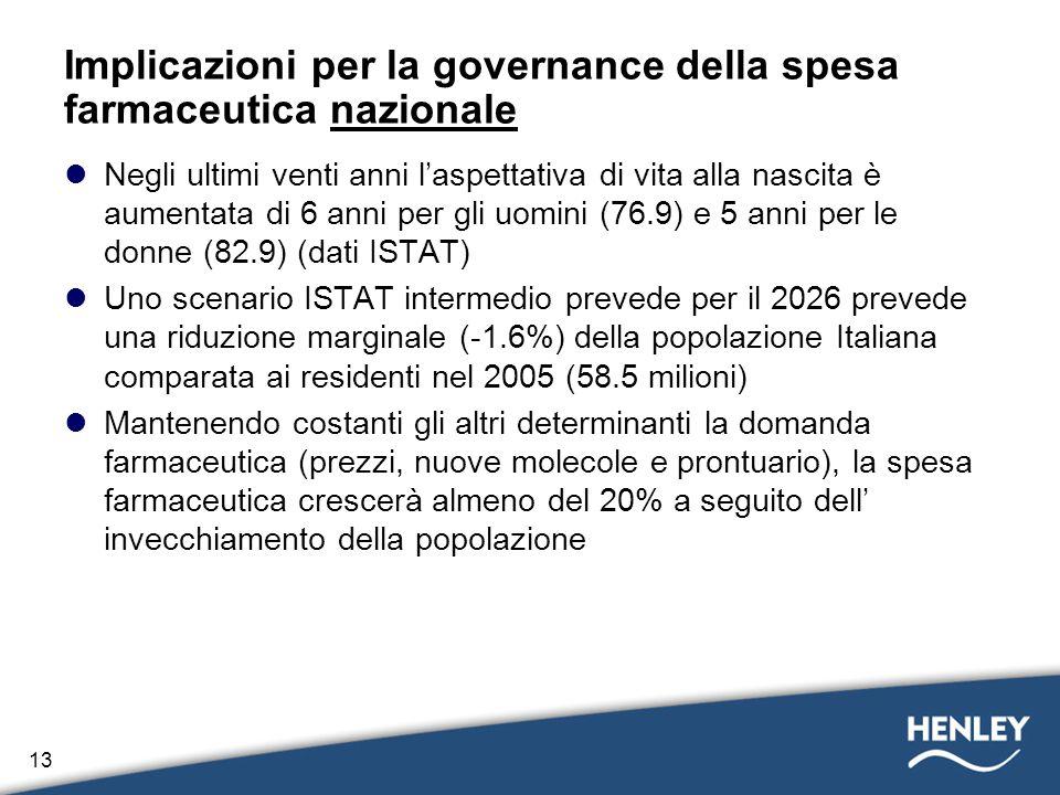 Implicazioni per la governance della spesa farmaceutica nazionale
