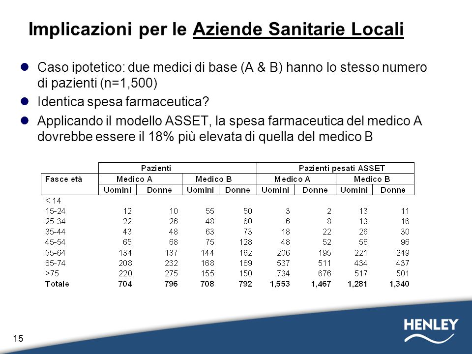 Implicazioni per le Aziende Sanitarie Locali