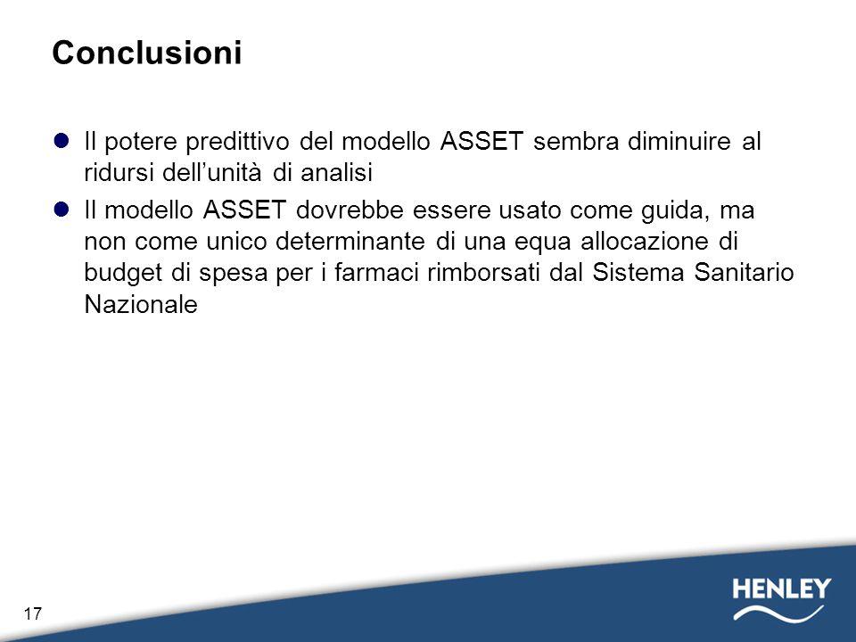 Conclusioni Il potere predittivo del modello ASSET sembra diminuire al ridursi dell'unità di analisi.